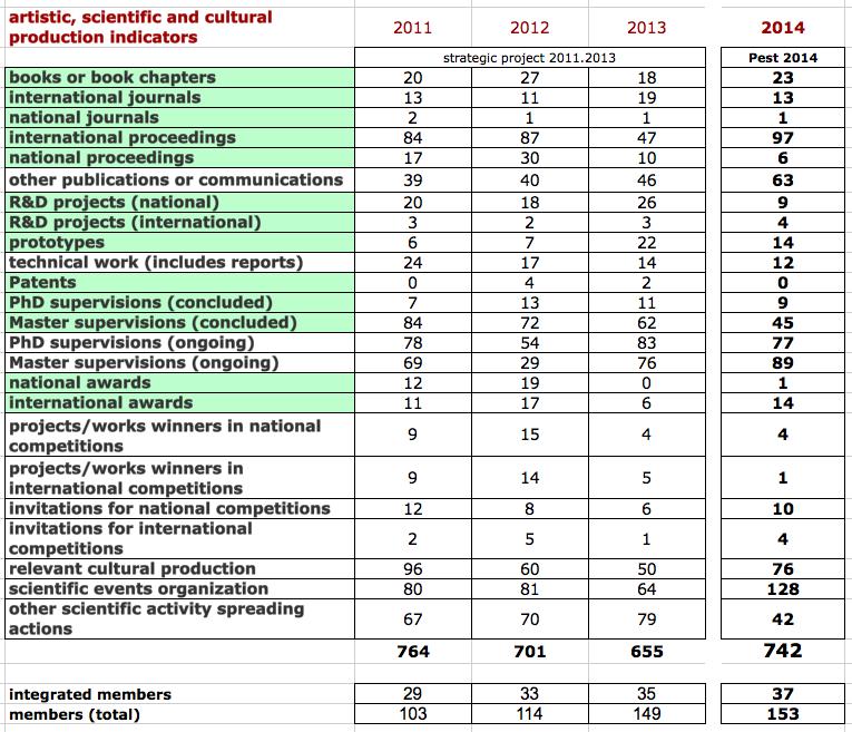grelha indicadores2011.2014