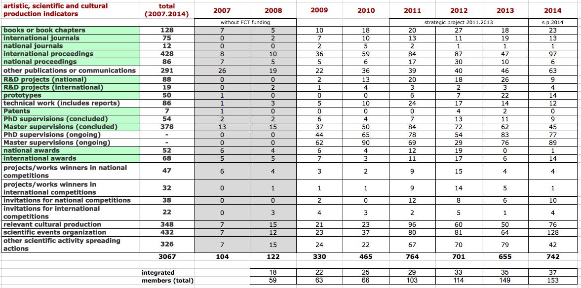 grelha indicadores2007_2014